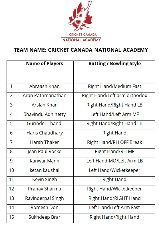 List of players for Cricket National Academy