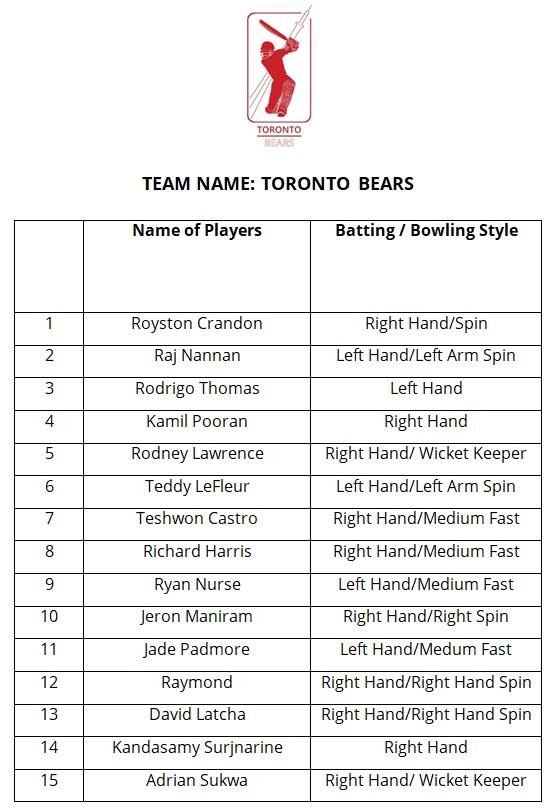 List of players for Toronto Bears